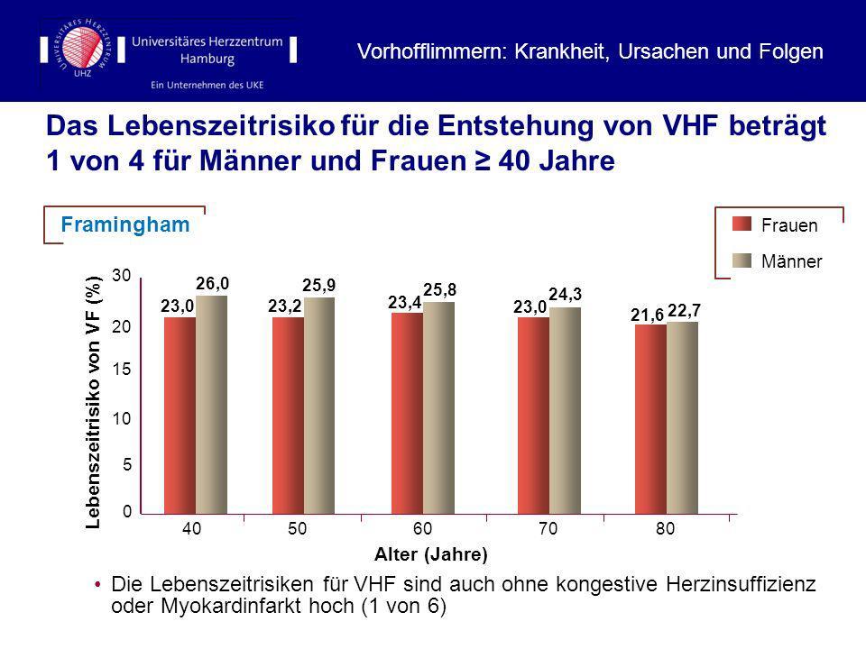 Das Lebenszeitrisiko für die Entstehung von VHF beträgt 1 von 4 für Männer und Frauen 40 Jahre Die Lebenszeitrisiken für VHF sind auch ohne kongestive