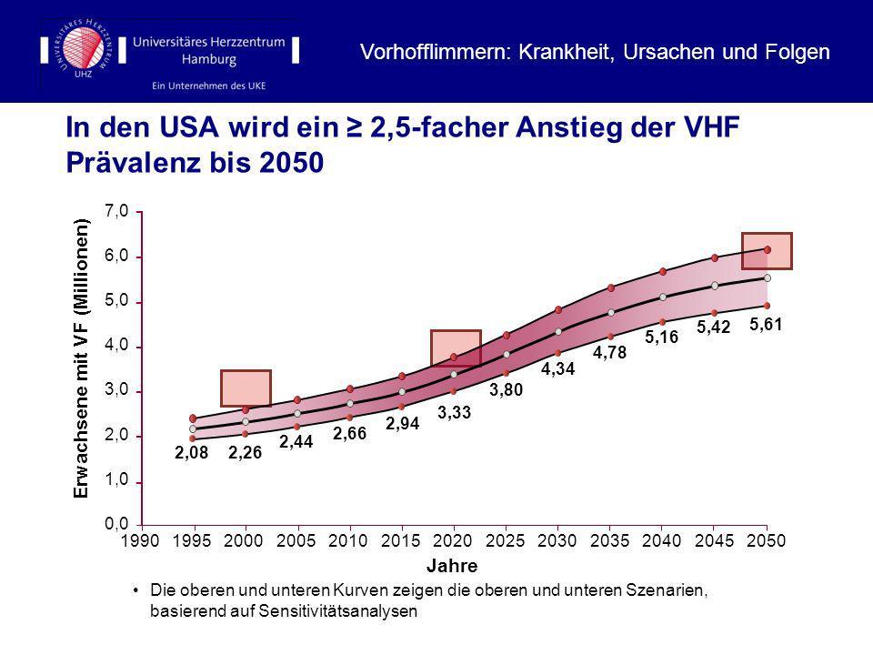 In den USA wird ein 2,5-facher Anstieg der VHF Prävalenz bis 2050 prognostiziert Die oberen und unteren Kurven zeigen die oberen und unteren Szenarien