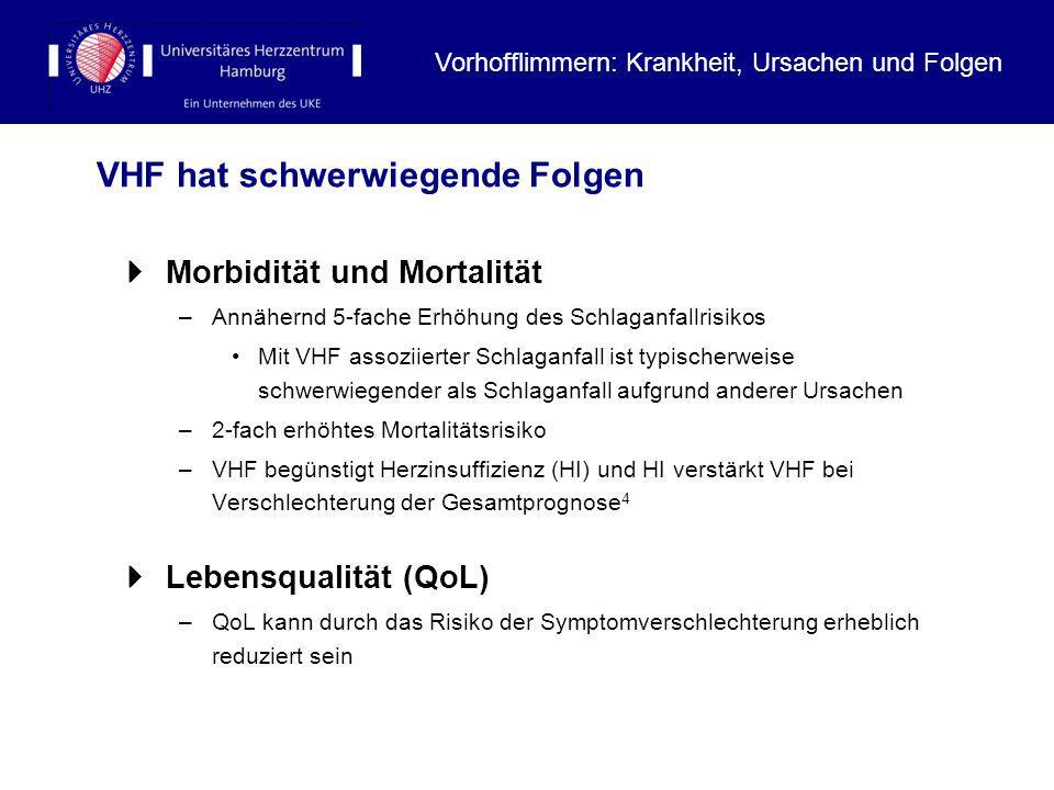 17 VHF hat schwerwiegende Folgen Morbidität und Mortalität –Annähernd 5-fache Erhöhung des Schlaganfallrisikos Mit VHF assoziierter Schlaganfall ist t