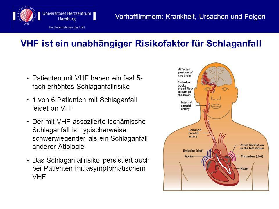 VHF ist ein unabhängiger Risikofaktor für Schlaganfall Patienten mit VHF haben ein fast 5- fach erhöhtes Schlaganfallrisiko 1 von 6 Patienten mit Schl