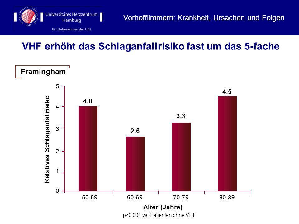 VHF erhöht das Schlaganfallrisiko fast um das 5-fache 50-5960-6970-7980-89 4 3 2 1 0 Relatives Schlaganfallrisiko 5 Alter (Jahre) 4,0 2,6 3,3 4,5 p<0,