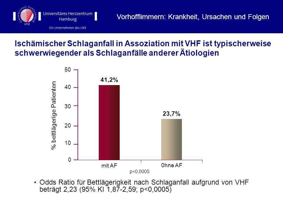 Ischämischer Schlaganfall in Assoziation mit VHF ist typischerweise schwerwiegender als Schlaganfälle anderer Ätiologien % bettlägerige Patienten p<0,