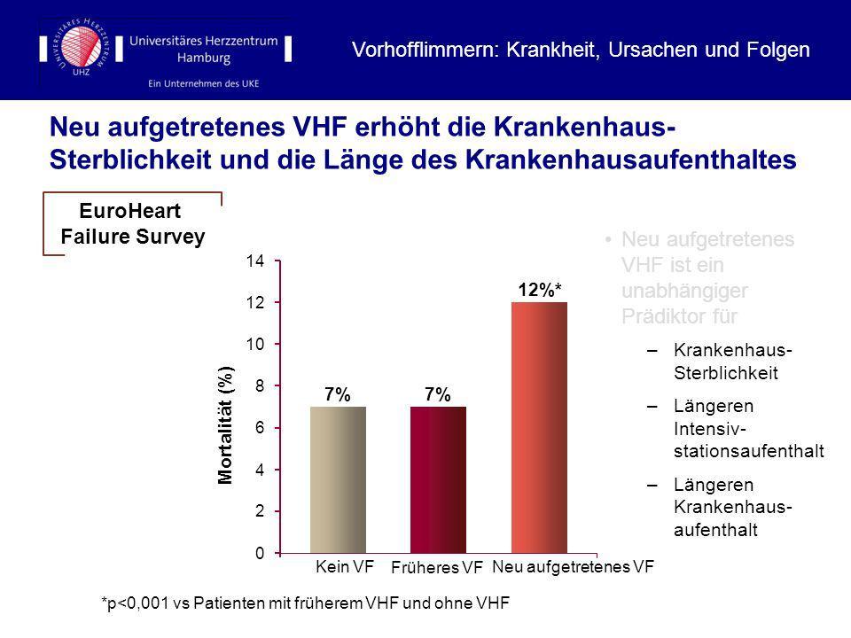 Neu aufgetretenes VHF erhöht die Krankenhaus- Sterblichkeit und die Länge des Krankenhausaufenthaltes Neu aufgetretenes VHF ist ein unabhängiger Prädi