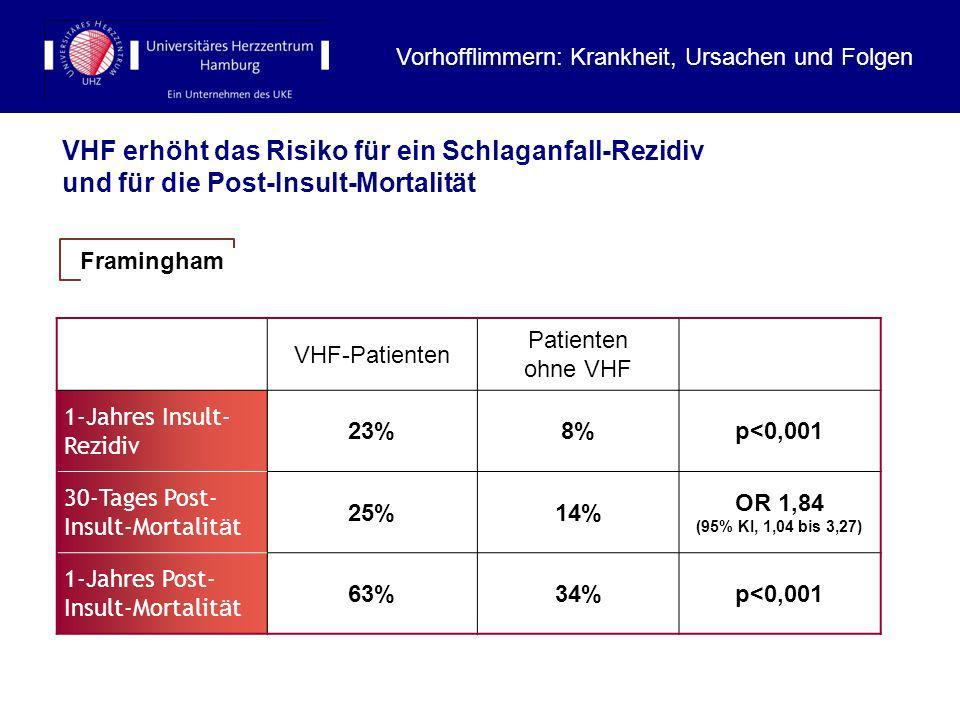 VHF erhöht das Risiko für ein Schlaganfall-Rezidiv und für die Post-Insult-Mortalität VHF-Patienten Patienten ohne VHF 1-Jahres Insult- Rezidiv 23%8%p