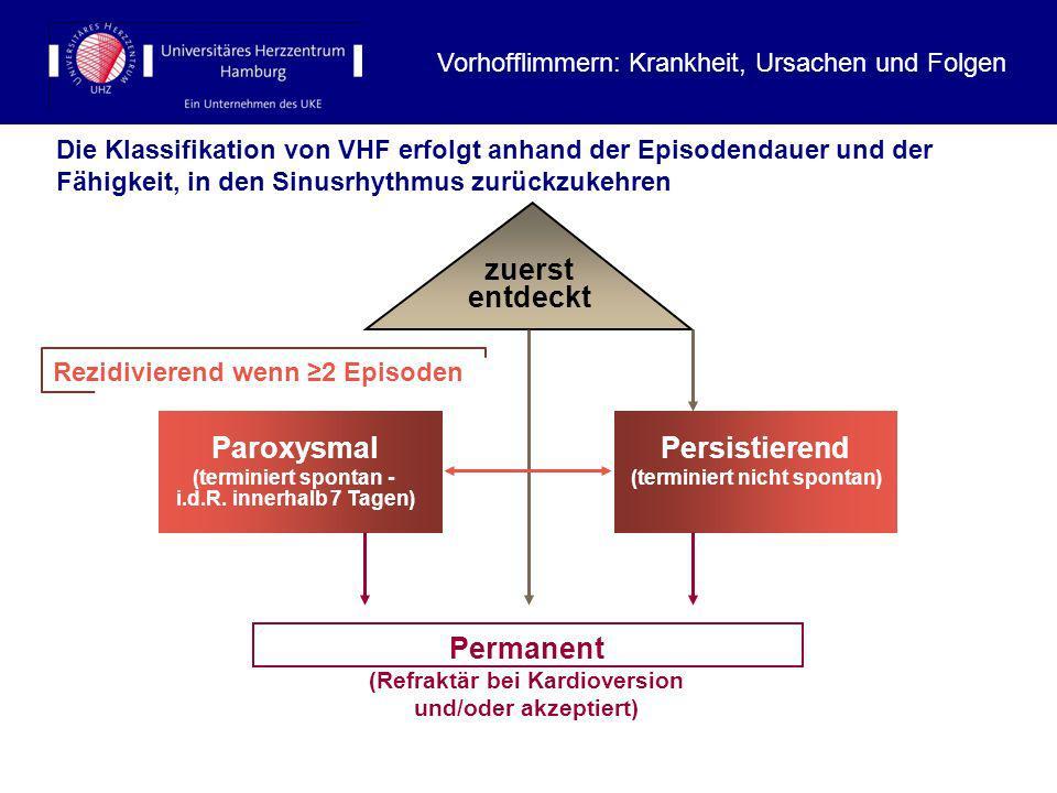 Die Klassifikation von VHF erfolgt anhand der Episodendauer und der Fähigkeit, in den Sinusrhythmus zurückzukehren Permanent (Refraktär bei Kardiovers