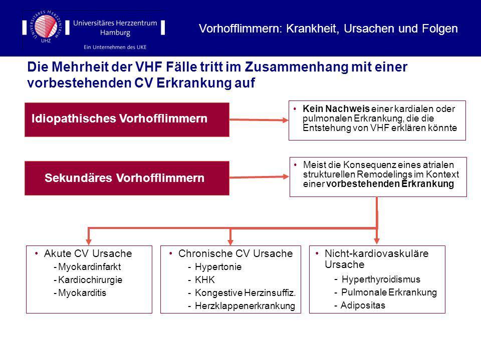 Die Mehrheit der VHF Fälle tritt im Zusammenhang mit einer vorbestehenden CV Erkrankung auf Idiopathisches Vorhofflimmern Meist die Konsequenz eines a