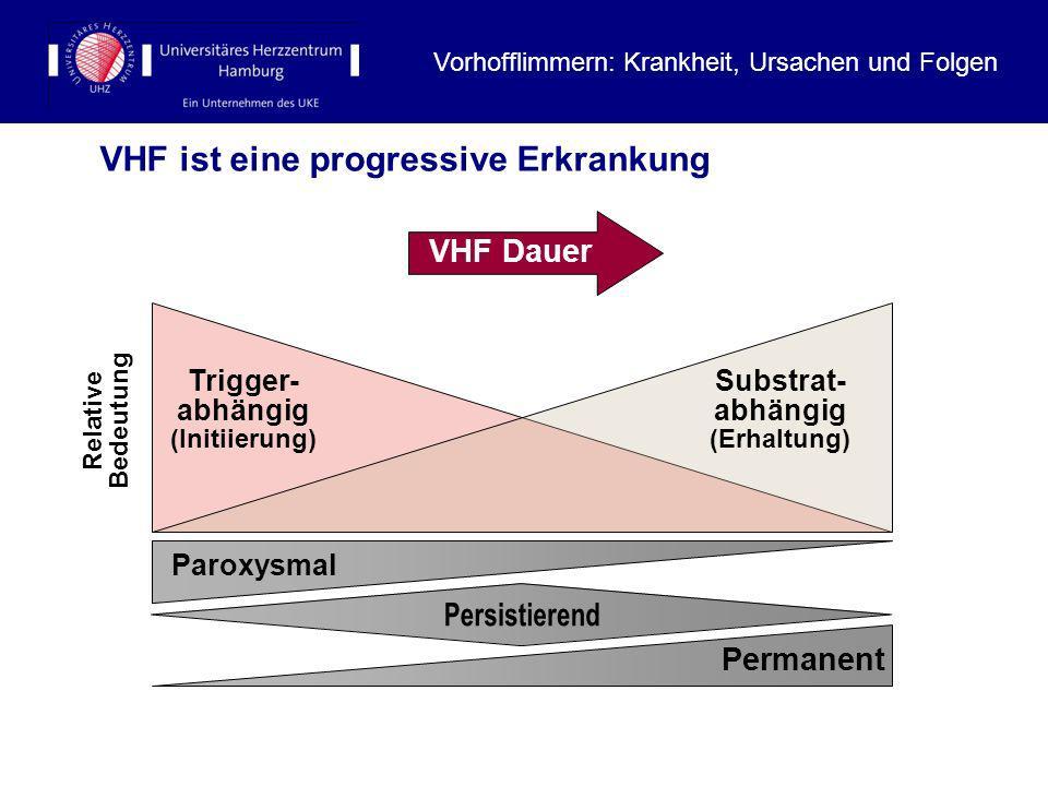 9 VHF Dauer VHF ist eine progressive Erkrankung Paroxysmal Trigger- abhängig (Initiierung) Permanent Substrat- abhängig (Erhaltung) Relative Bedeutung