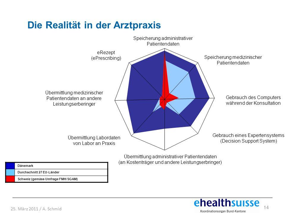 14 25. März 2011 / A. Schmid Speicherung administrativer Patientendaten eRezept (ePrescribing) Übermittlung medizinischer Patientendaten an andere Lei