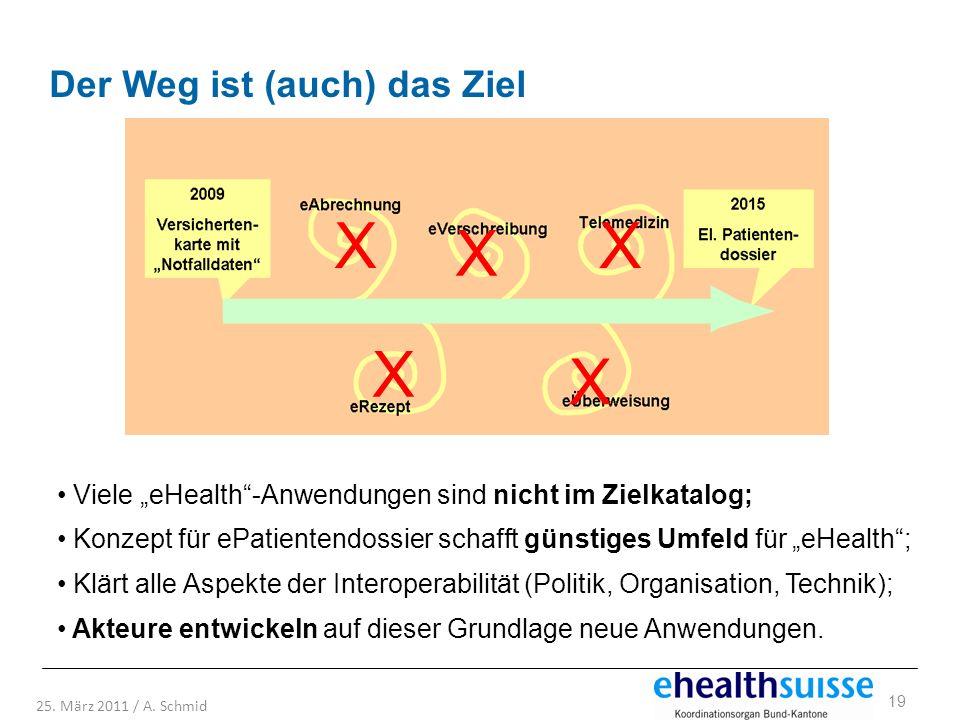 19 25. März 2011 / A. Schmid Viele eHealth-Anwendungen sind nicht im Zielkatalog; Konzept für ePatientendossier schafft günstiges Umfeld für eHealth;