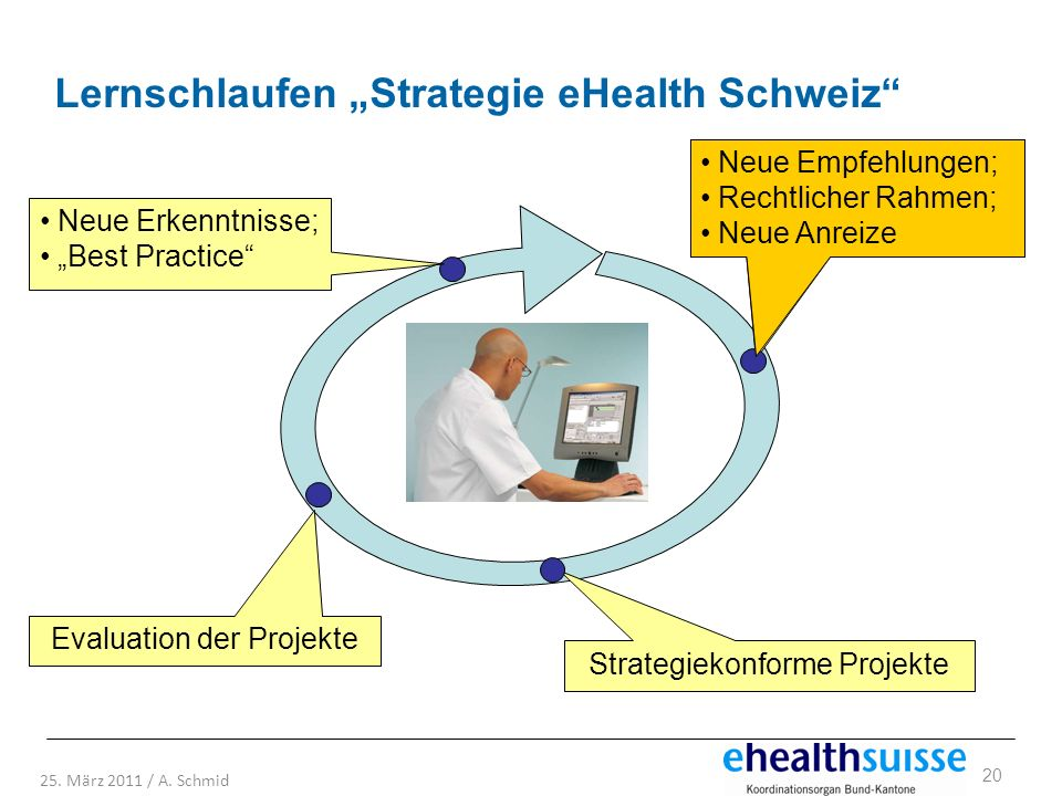 20 25. März 2011 / A. Schmid Empfehlungen; Rechtlicher Rahmen; Andere Anreize Strategiekonforme Projekte Evaluation der Projekte Neue Erkenntnisse; Be