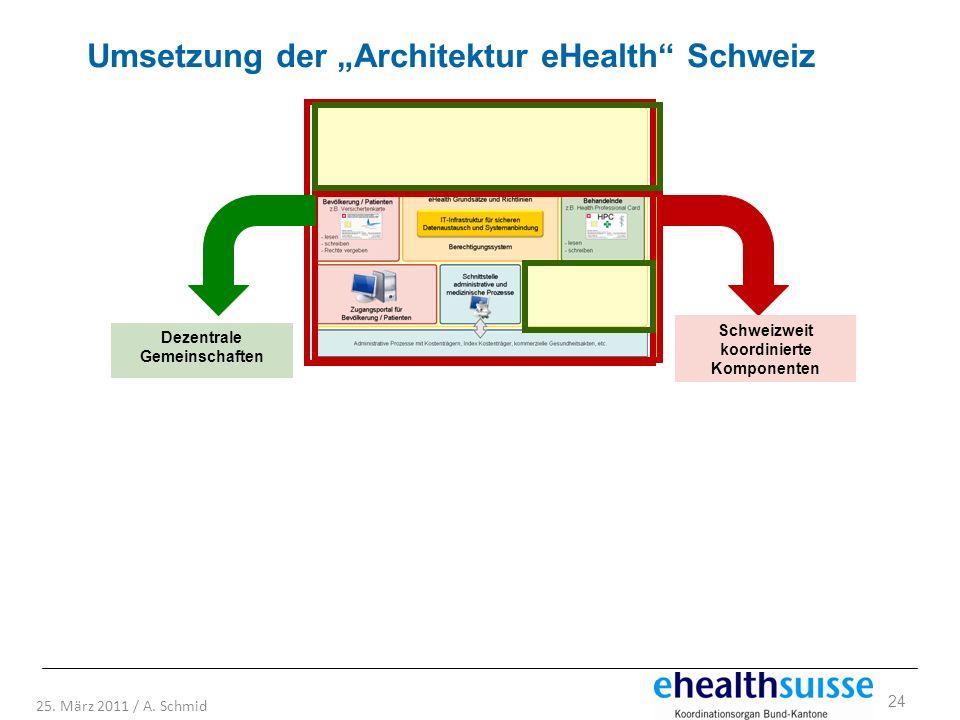 24 25. März 2011 / A. Schmid Dezentrale Gemeinschaften Schweizweit koordinierte Komponenten Umsetzung der Architektur eHealth Schweiz