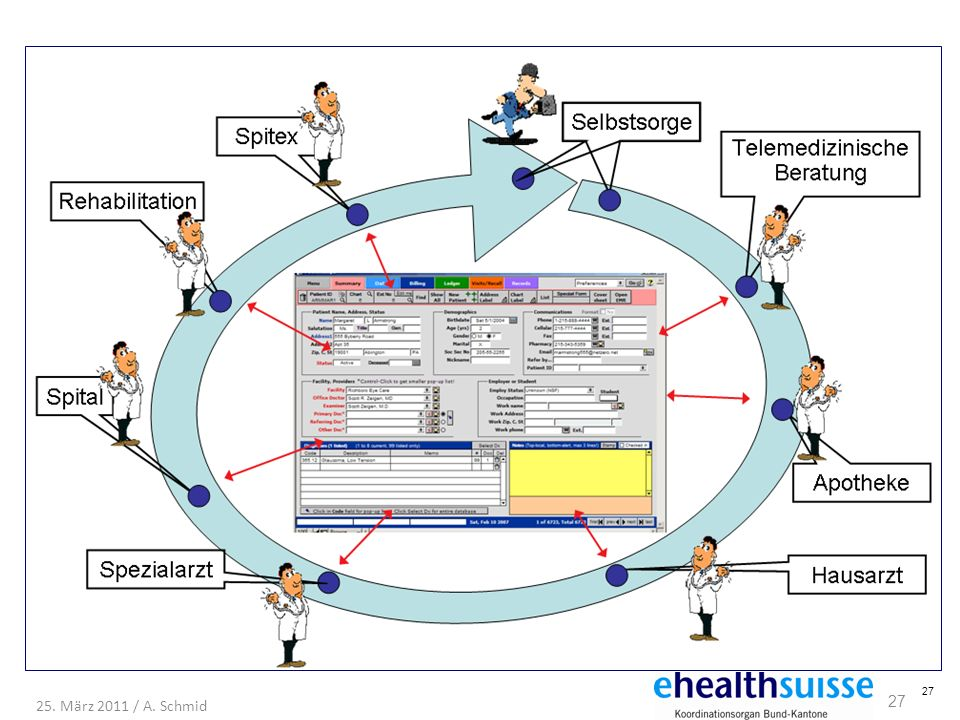 27 25. März 2011 / A. Schmid 27 Mit der Vernetzung regionaler Projekte…