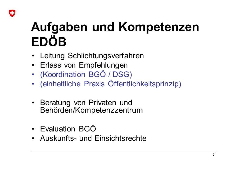 9 Aufgaben und Kompetenzen EDÖB Leitung Schlichtungsverfahren Erlass von Empfehlungen (Koordination BGÖ / DSG) (einheitliche Praxis Öffentlichkeitsprinzip) Beratung von Privaten und Behörden/Kompetenzzentrum Evaluation BGÖ Auskunfts- und Einsichtsrechte