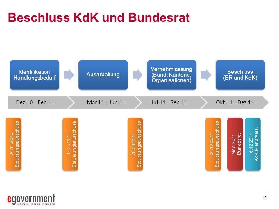 19 Beschluss KdK und Bundesrat Identifikation Handlungsbedarf Ausarbeitung Vernehmlassung (Bund, Kantone, Organisationen) Beschluss (BR und KdK) Dez.1