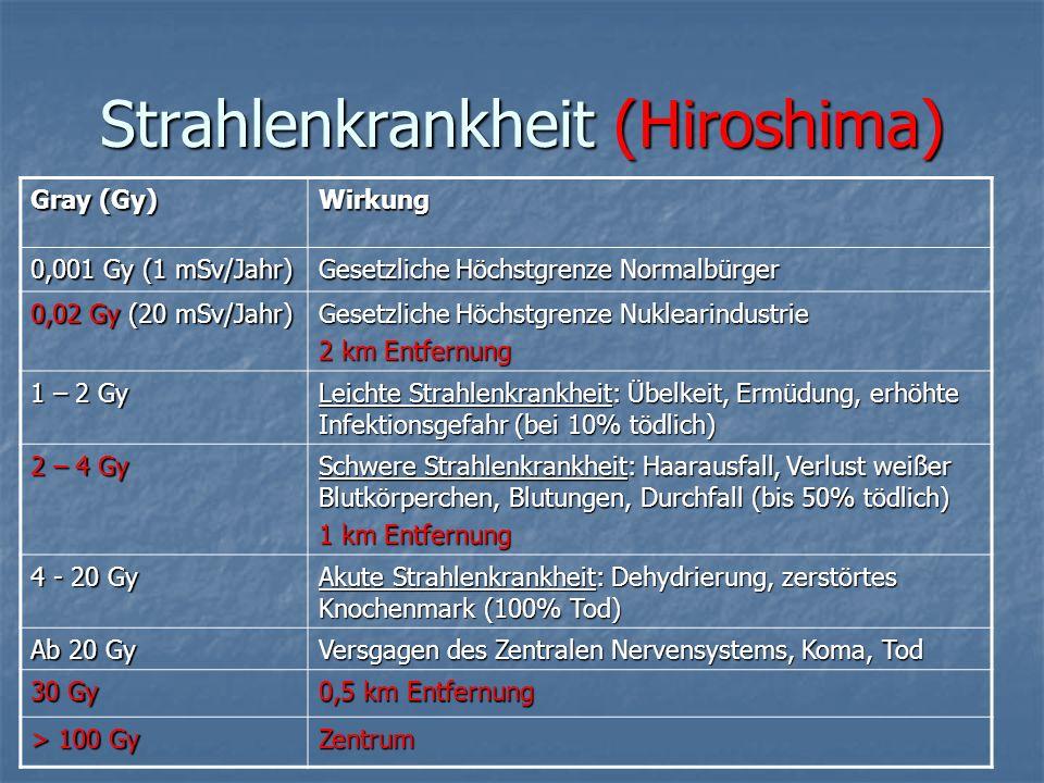 Strahlenkrankheit (Hiroshima) Gray (Gy) Wirkung 0,001 Gy (1 mSv/Jahr) Gesetzliche Höchstgrenze Normalbürger 0,02 Gy (20 mSv/Jahr) Gesetzliche Höchstgr