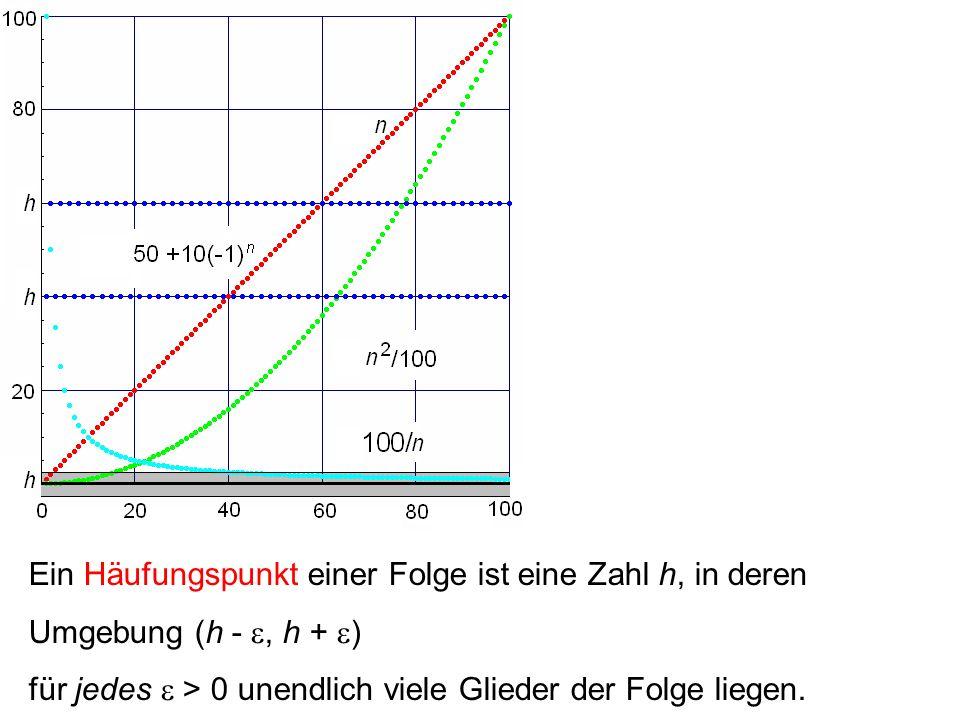 Ein Häufungspunkt einer Folge ist eine Zahl h, in deren Umgebung (h -, h + ) für jedes > 0 unendlich viele Glieder der Folge liegen.