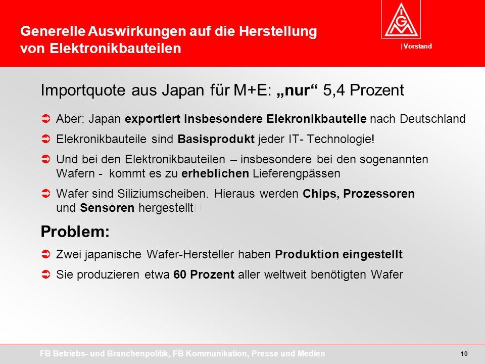 Vorstand FB Betriebs- und Branchenpolitik, FB Kommunikation, Presse und Medien 10 Importquote aus Japan für M+E: nur 5,4 Prozent Aber: Japan exportiert insbesondere Elekronikbauteile nach Deutschland Elekronikbauteile sind Basisprodukt jeder IT- Technologie.