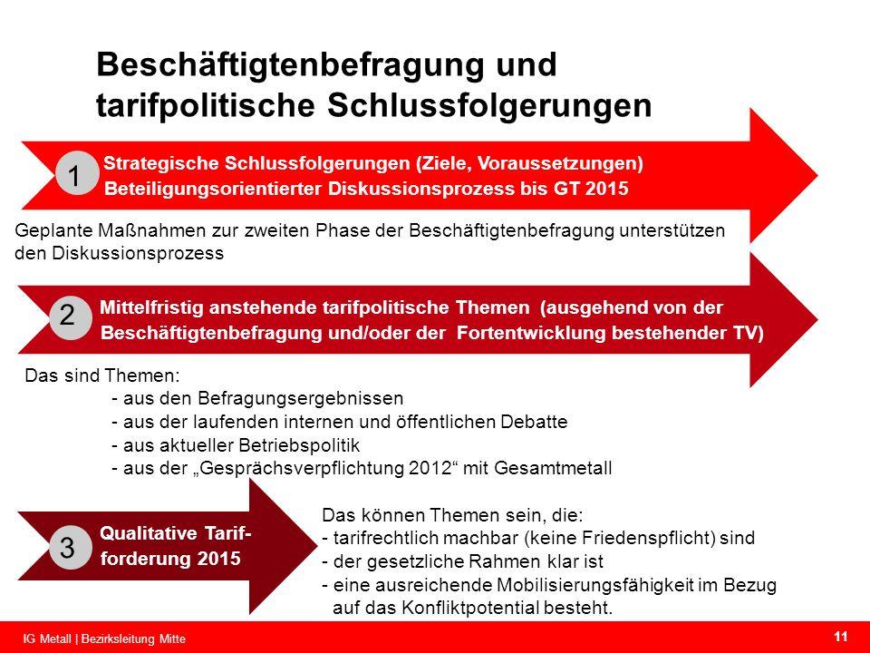 Strategische Schlussfolgerungen (Ziele, Voraussetzungen) Beteiligungsorientierter Diskussionsprozess bis GT 2015 Beschäftigtenbefragung und tarifpolit