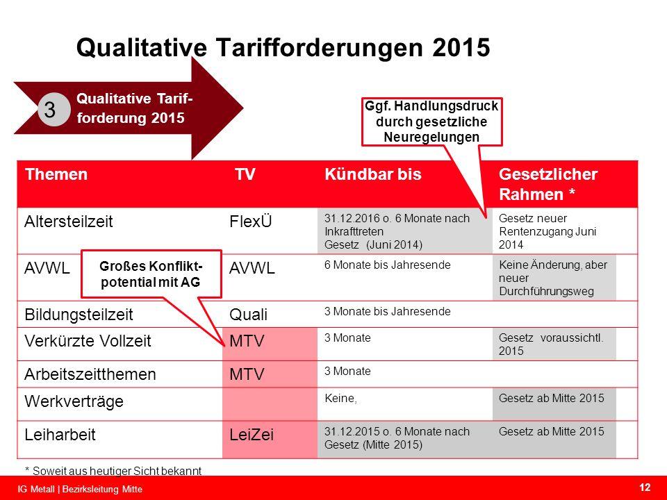 Qualitative Tarif- forderung 2015 3 Themen TVKündbar bisGesetzlicher Rahmen * AltersteilzeitFlexÜ 31.12.2016 o. 6 Monate nach Inkrafttreten Gesetz (Ju
