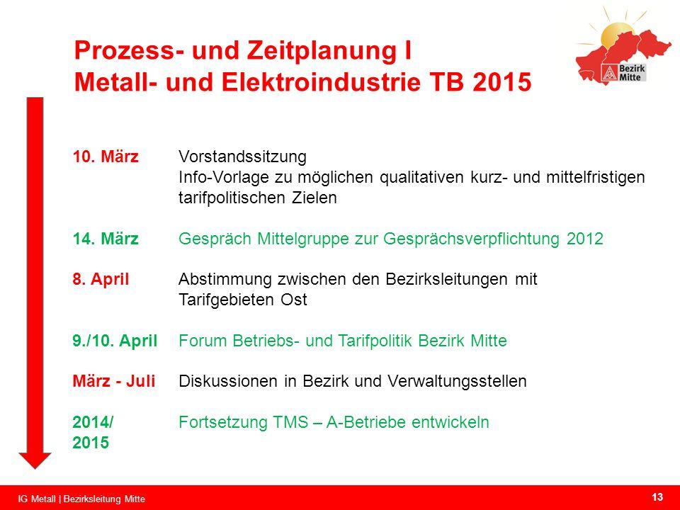Prozess- und Zeitplanung I Metall- und Elektroindustrie TB 2015 10. MärzVorstandssitzung Info-Vorlage zu möglichen qualitativen kurz- und mittelfristi