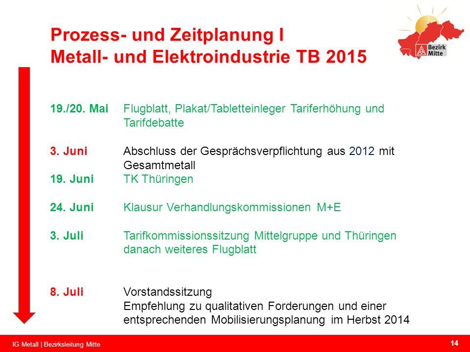 Prozess- und Zeitplanung I Metall- und Elektroindustrie TB 2015 19./20. MaiFlugblatt, Plakat/Tabletteinleger Tariferhöhung und Tarifdebatte 3. JuniAbs