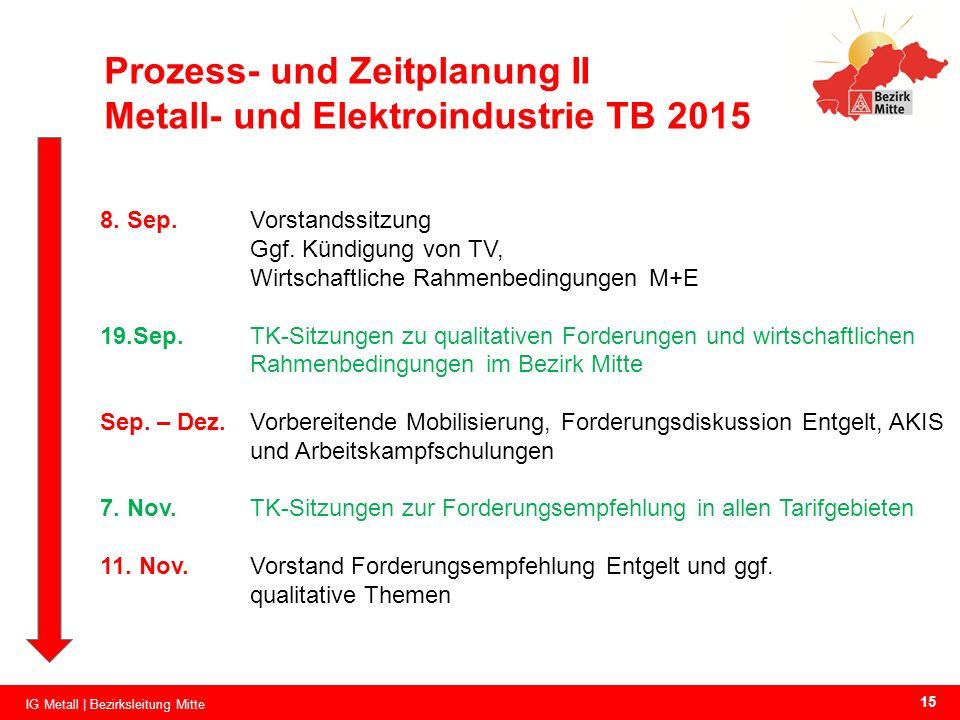 Prozess- und Zeitplanung II Metall- und Elektroindustrie TB 2015 8. Sep.Vorstandssitzung Ggf. Kündigung von TV, Wirtschaftliche Rahmenbedingungen M+E