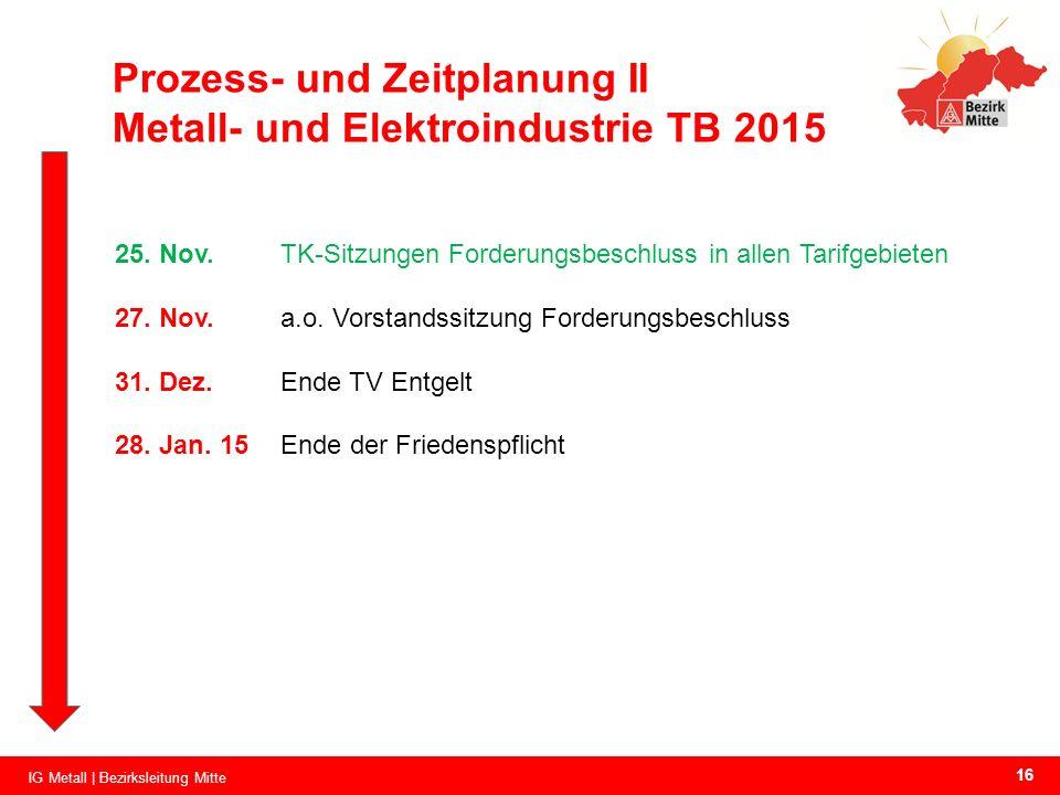 Prozess- und Zeitplanung II Metall- und Elektroindustrie TB 2015 25. Nov.TK-Sitzungen Forderungsbeschluss in allen Tarifgebieten 27. Nov.a.o. Vorstand