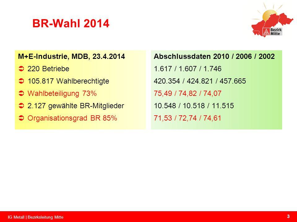 BR-Wahl 2014 M+E-Industrie, MDB, 23.4.2014 220 Betriebe 105.817 Wahlberechtigte Wahlbeteiligung 73% 2.127 gewählte BR-Mitglieder Organisationsgrad BR