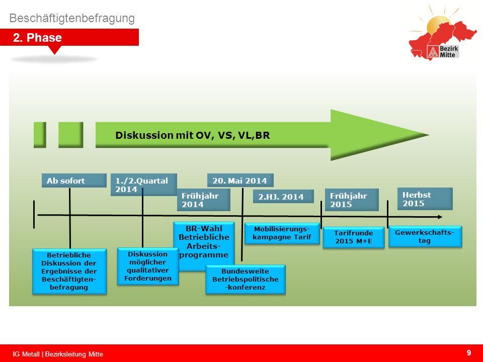 9VB 02 Betriebliche Diskussion der Ergebnisse der Beschäftigten- befragung Betriebliche Diskussion der Ergebnisse der Beschäftigten- befragung Ab sofo