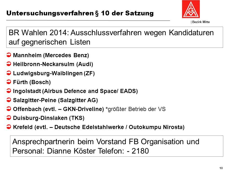 Bezirk Mitte GFK 19./20:November 2013, Nierstein Untersuchungsverfahren § 10 der Satzung 10 Mannheim (Mercedes Benz) Heilbronn-Neckarsulm (Audi) Ludwi