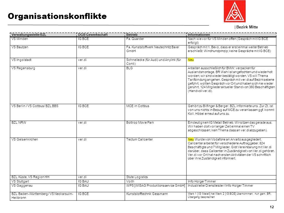 Bezirk Mitte GFK 19./20:November 2013, Nierstein Organisationskonflikte 12 Verwaltungsstelle/BZLDGB GewerkschaftBetriebInformationen VS MindenIG BCEFa