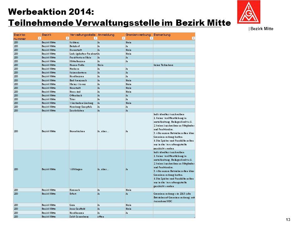 Bezirk Mitte GFK 19./20:November 2013, Nierstein Werbeaktion 2014: Teilnehmende Verwaltungsstelle im Bezirk Mitte 13