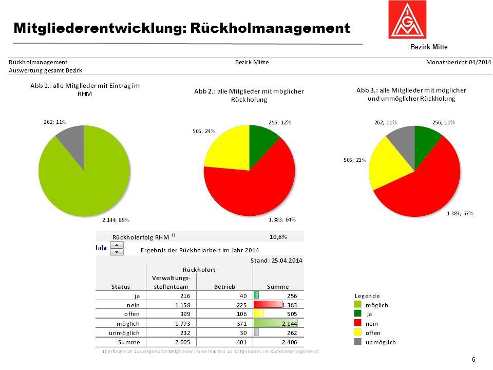 Bezirk Mitte GFK 19./20:November 2013, Nierstein Mitgliederentwicklung: Rückholmanagement 7 In der Langfristbetrachtung seit 2005 hatte der Bezirk im Vergleich zu IG Metall insgesamt eine hohe Austritts- und Streichungsquote, die seit 2007 sukzessive auf das bundesweite Niveau gesenkt werden könnte.
