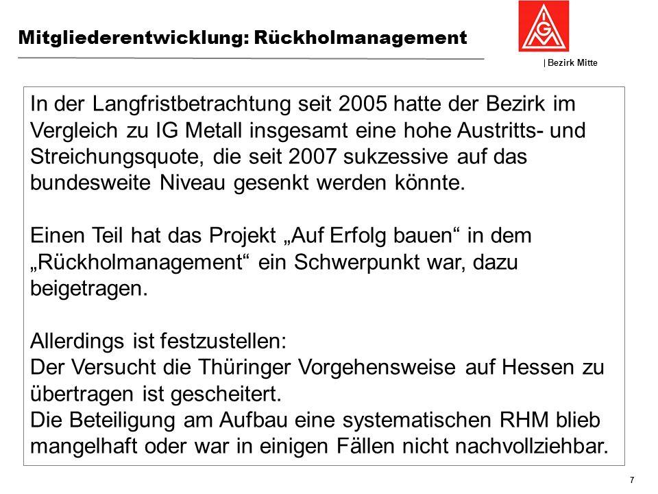 Bezirk Mitte GFK 19./20:November 2013, Nierstein Mitgliederentwicklung: Rückholmanagement 7 In der Langfristbetrachtung seit 2005 hatte der Bezirk im