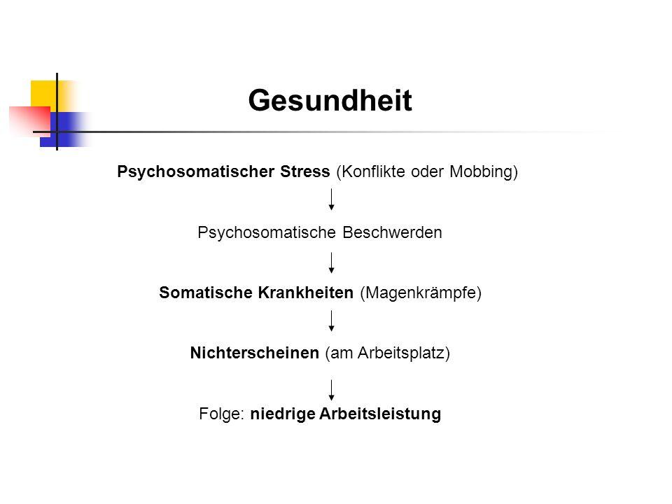 Gesundheit Psychosomatischer Stress (Konflikte oder Mobbing) Psychosomatische Beschwerden Somatische Krankheiten (Magenkrämpfe) Nichterscheinen (am Ar