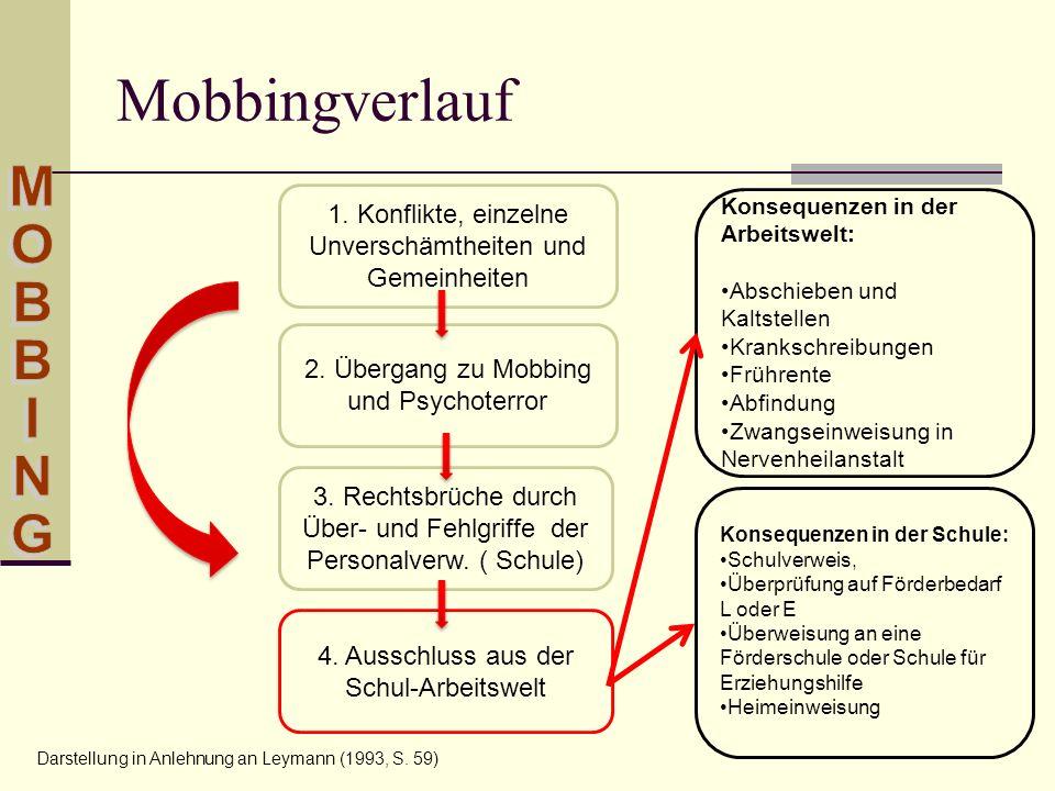 Mobbinghandlungen Angriffe auf die Möglichkeiten, sich mitzuteilen Angriffe auf die sozialen Beziehungen Angriffe auf das soziale Ansehen Angriffe auf die Qualität der Schul- und Lebenssituation Angriffe auf die Gesundheit Werner Ebner 2009