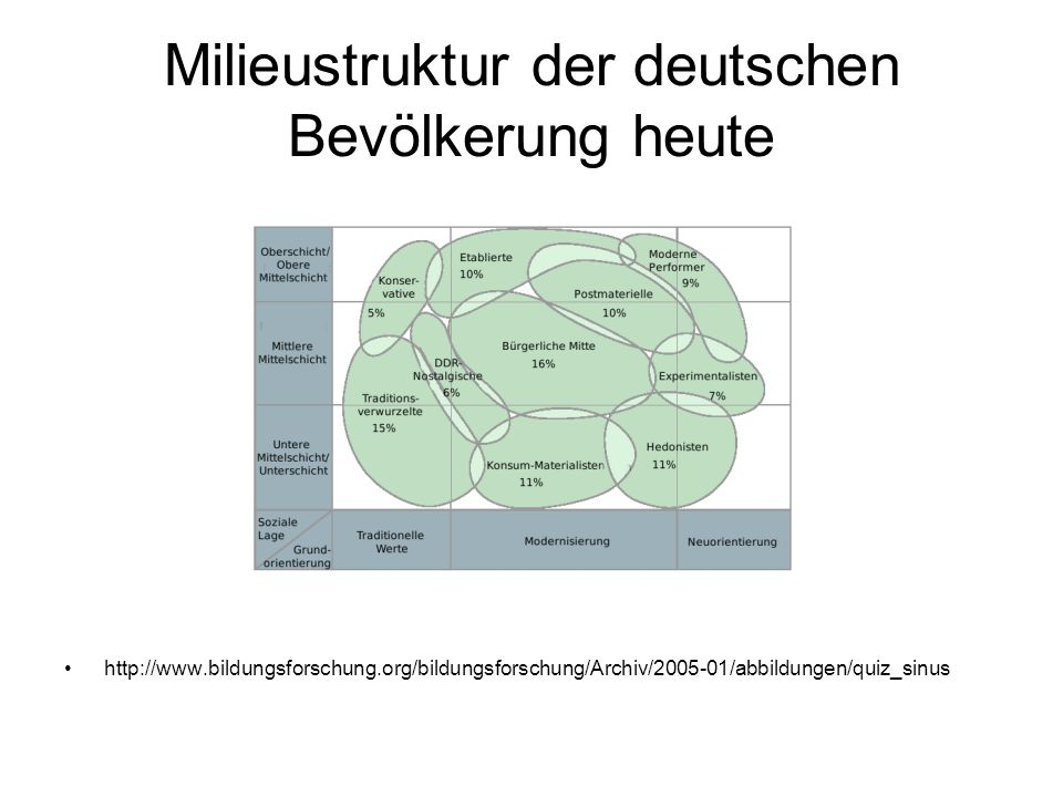 Milieustruktur der deutschen Bevölkerung heute http://www.bildungsforschung.org/bildungsforschung/Archiv/2005-01/abbildungen/quiz_sinus
