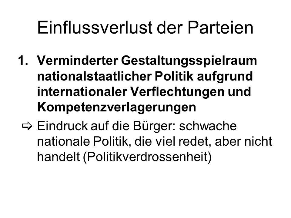 Einflussverlust der Parteien 1.Verminderter Gestaltungsspielraum nationalstaatlicher Politik aufgrund internationaler Verflechtungen und Kompetenzverl