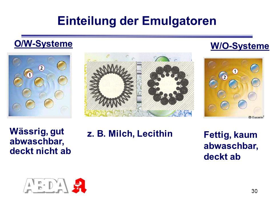 30 Einteilung der Emulgatoren W/O-Systeme O/W-Systeme z. B. Milch, Lecithin Wässrig, gut abwaschbar, deckt nicht ab Fettig, kaum abwaschbar, deckt ab