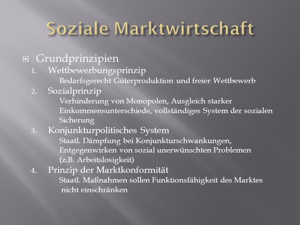 Grundprinzipien 1.Wettbewerbungsprinzip Bedarfsgerecht Güterproduktion und freier Wettbewerb 2.