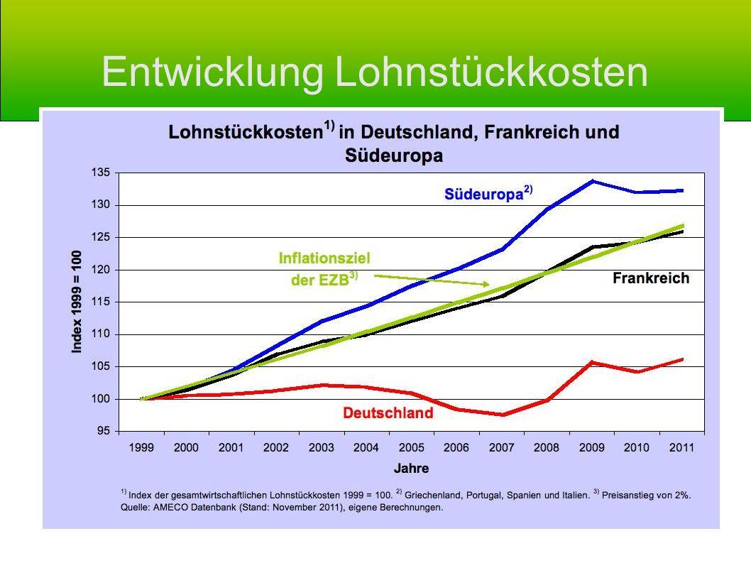 Entwicklung Lohnstückkosten