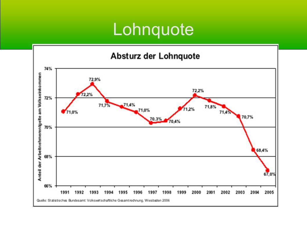 Lohnquote