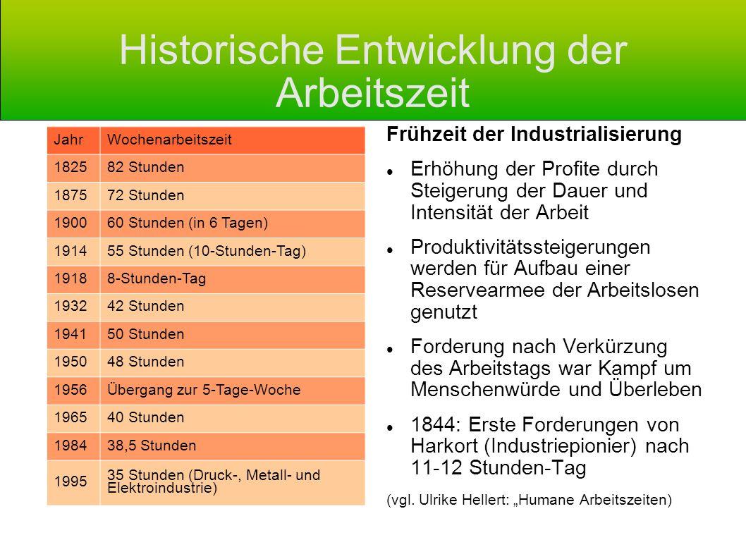 Historische Entwicklung der Arbeitszeit Frühzeit der Industrialisierung Erhöhung der Profite durch Steigerung der Dauer und Intensität der Arbeit Prod