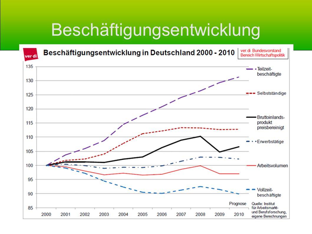 Fazit Versäumte Arbeitszeitverkürzungen haben seit Mitte der 1970er Jahre zu einen massiven Machtgefälle zw.