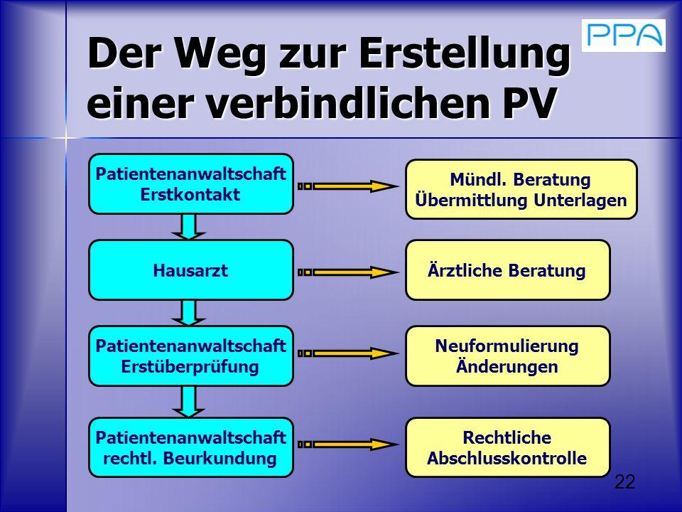 22 Der Weg zur Erstellung einer verbindlichen PV Patientenanwaltschaft Erstkontakt Hausarzt Patientenanwaltschaft Erstüberprüfung Patientenanwaltschaf