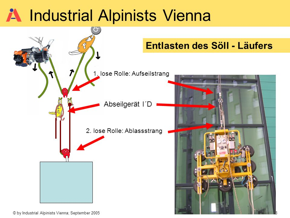 © by Industrial Alpinists Vienna; September 2005 Seite 8 Industrial Alpinists Vienna Entlasten des Söll - Läufers 1. lose Rolle: Aufseilstrang 2. lose