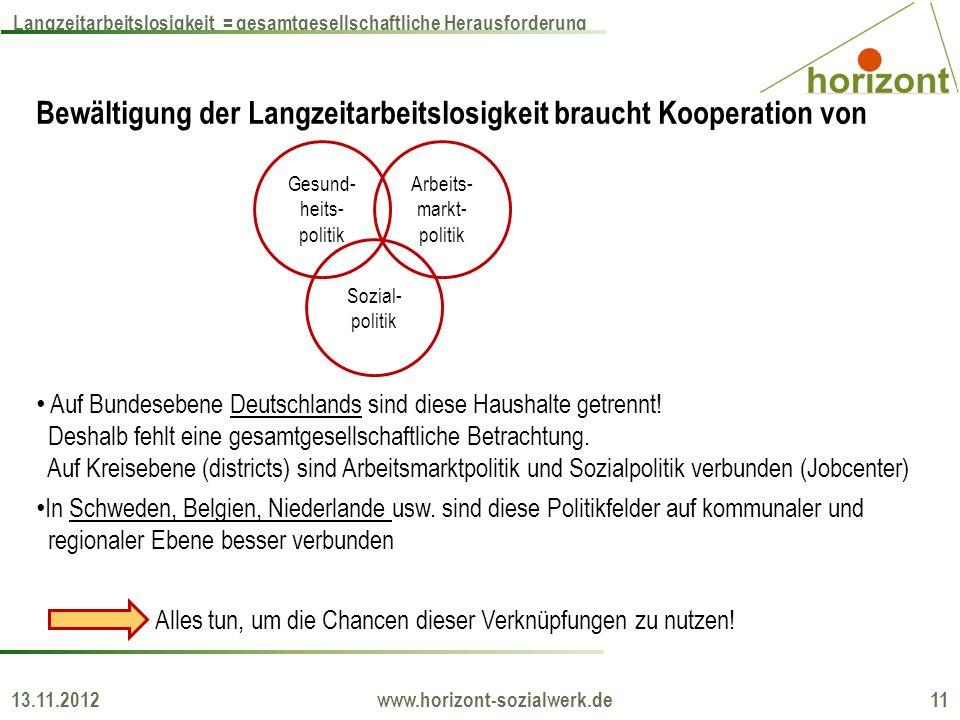 13.11.2012 www.horizont-sozialwerk.de 11 Langzeitarbeitslosigkeit = gesamtgesellschaftliche Herausforderung Bewältigung der Langzeitarbeitslosigkeit braucht Kooperation von Auf Bundesebene Deutschlands sind diese Haushalte getrennt.