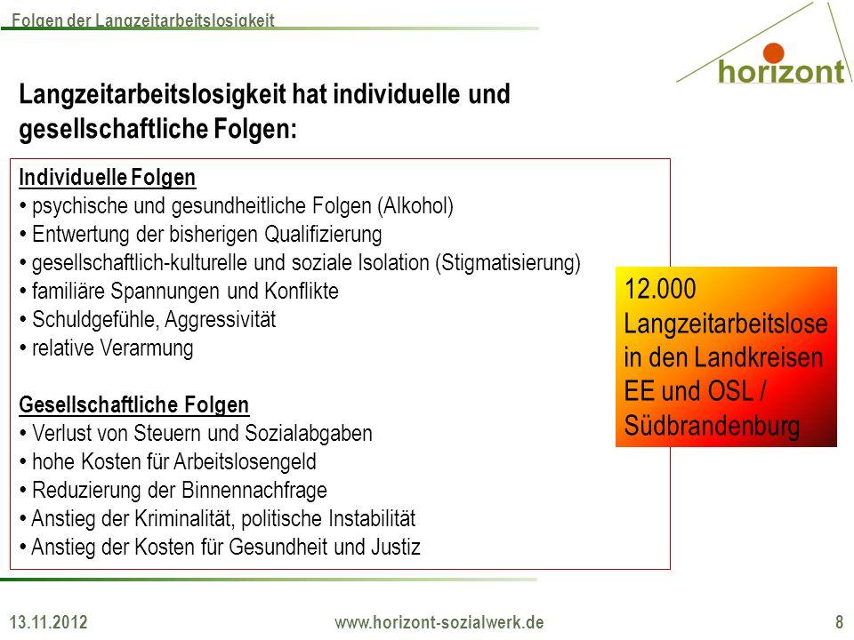 13.11.2012 www.horizont-sozialwerk.de 9 Gesamtgesellschaftliche Kosten der Arbeitslosigkeit Direkte Kosten eines Langzeitarbeitslosen ca.18.500.