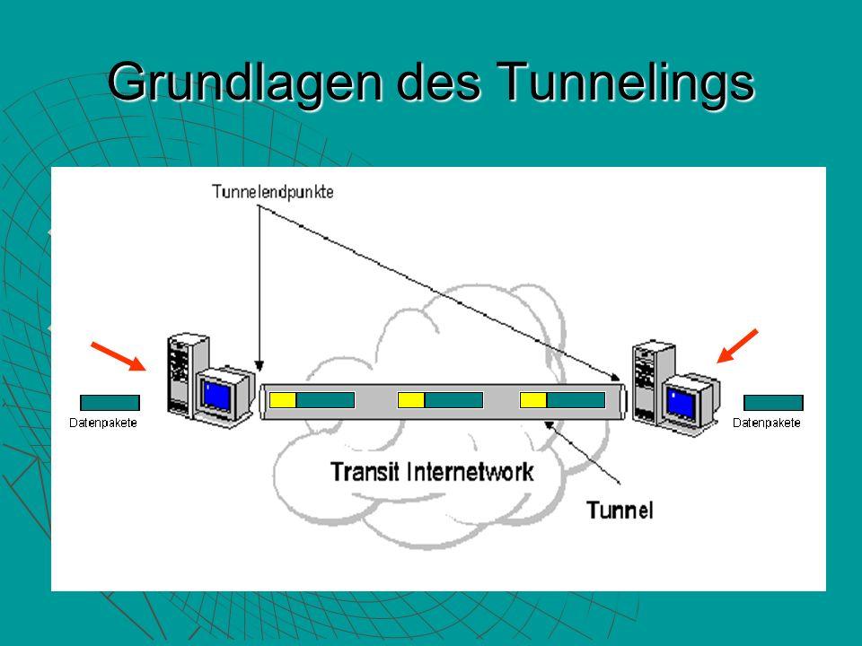 Grundlagen des Tunnelings Verwenden von vorhandenen Netzwerken Verwenden von vorhandenen Netzwerken Übermitteln der Datenparkette Übermitteln der Datenparkette