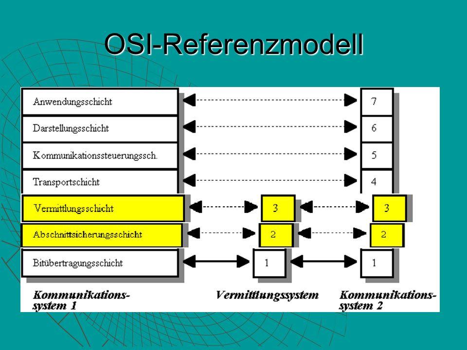 Tunnelprotokolle und Grundliegende Anforderungen Benutzerauthentfizierung Benutzerauthentfizierung Token Card Unterstützung Token Card Unterstützung Dynamische Adresszuweisung Dynamische Adresszuweisung Datenkompression Datenkompression Datenverschlüsselung Datenverschlüsselung Schlüsselmanagement Schlüsselmanagement Multiprotokollunterstützung Multiprotokollunterstützung